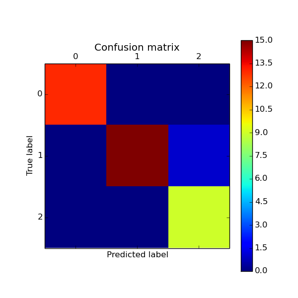 A Gentle Introduction to Scikit-Learn: A Python Machine ...