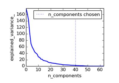 sklearn linear_model LogisticRegression — scikit-learn 0 15
