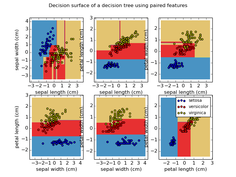 Plot the decision surface of a decision tree on the iris