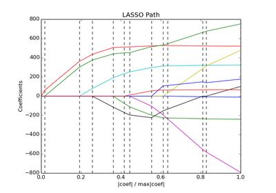 scikit-learn: machine learning in Python — scikit-learn 0 15