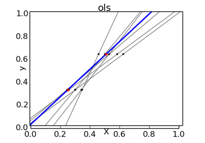 regression - scikit-learn: SVR prediction output is ...