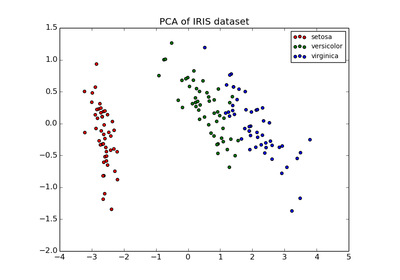 Comparison of LDA and PCA 2D projection of Iris dataset