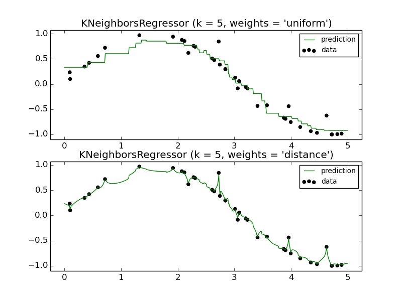 K-nn algorithm is trained on labelled categorical data and it is used to classify unlabelled categorical data