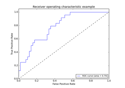 Receiver Operating Characteristic (ROC) — scikit-learn 0 21
