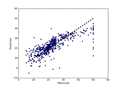 Cross validation: cross_val_score function from scikit ...