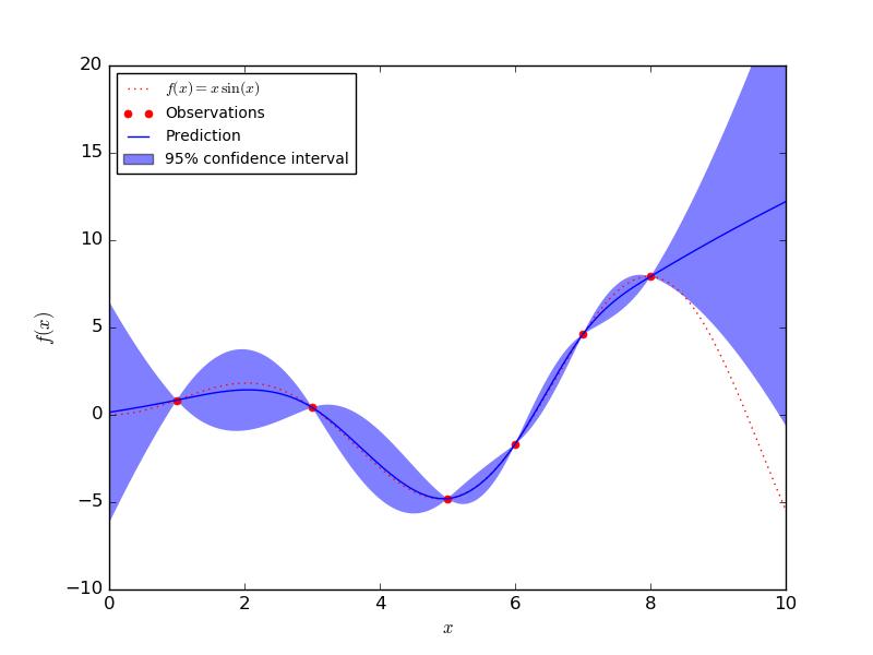 1 7  Gaussian Processes — scikit-learn 0 17 1 documentation