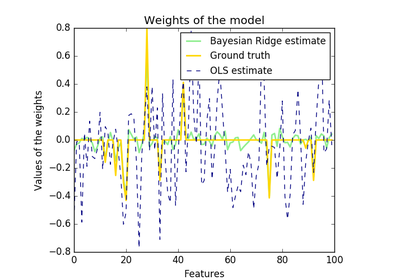 python - Scikit-learn: role of weights in Ridge Regression ...