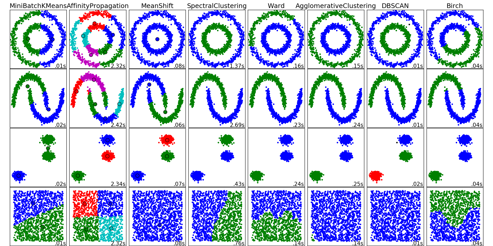 Comparing different clustering algorithms on toy datasets