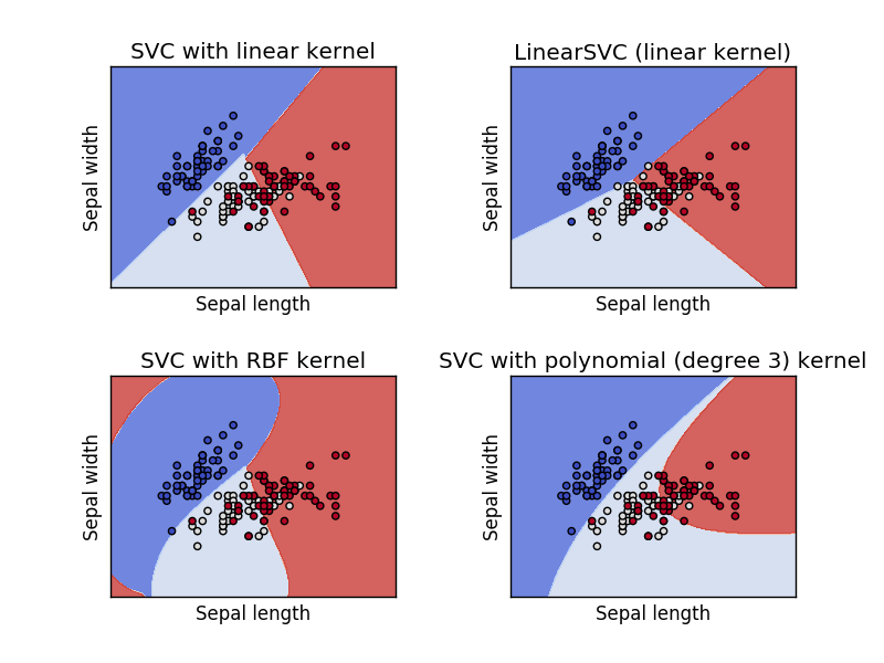 Plot different SVM classifiers in the iris dataset — scikit-learn