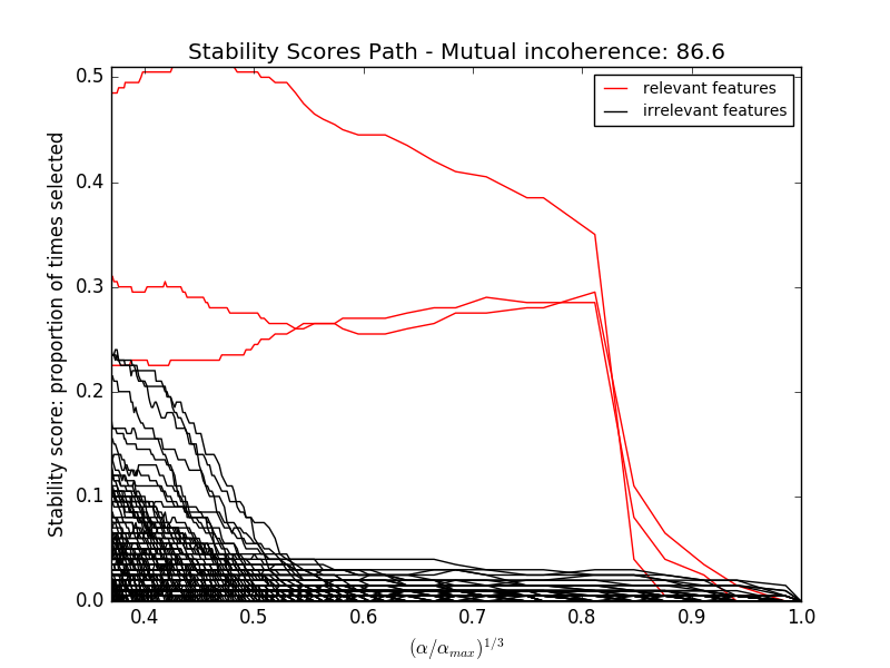 Sparse recovery: feature selection for sparse linear models — scikit