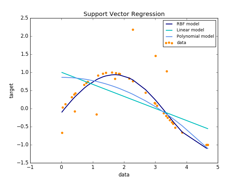 Fitting Polynomial Regression in R | R-bloggers