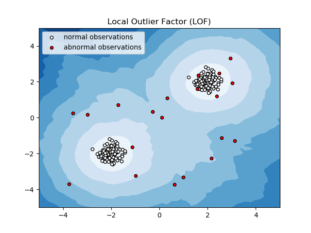 Anomaly detection with Local Outlier Factor (LOF) — scikit