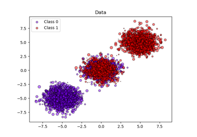 Scikit learn text clustering means