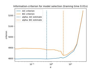 Scikit learn linear regression example data