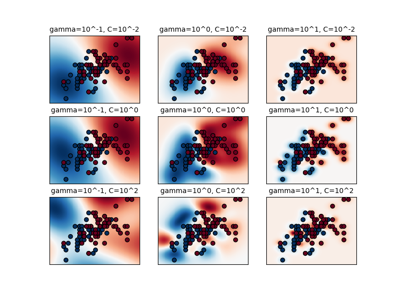 Support Vector Machine in scikit-learn- part 2 - A Data ...