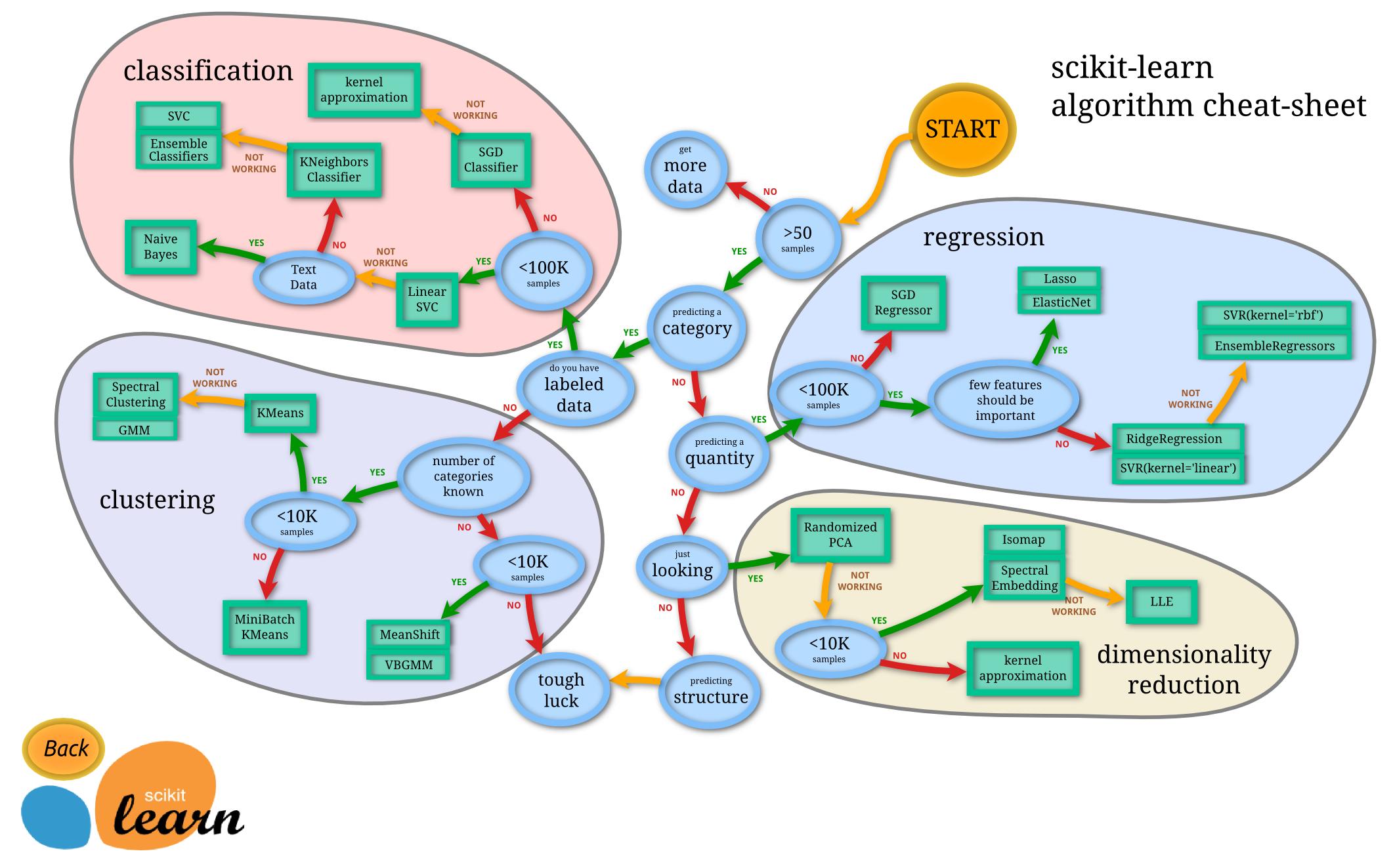 Scikit-learn algorithm cheatsheet