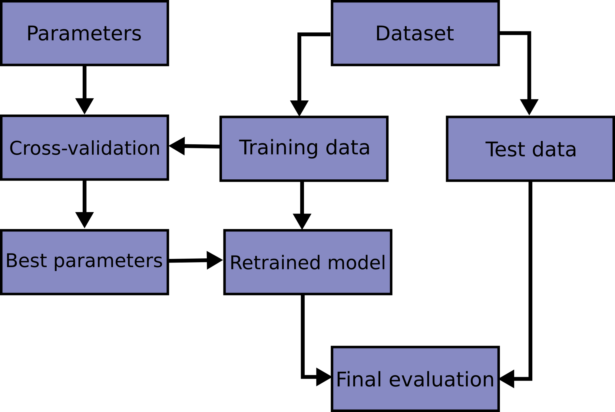 3 1  Cross-validation: evaluating estimator performance — scikit