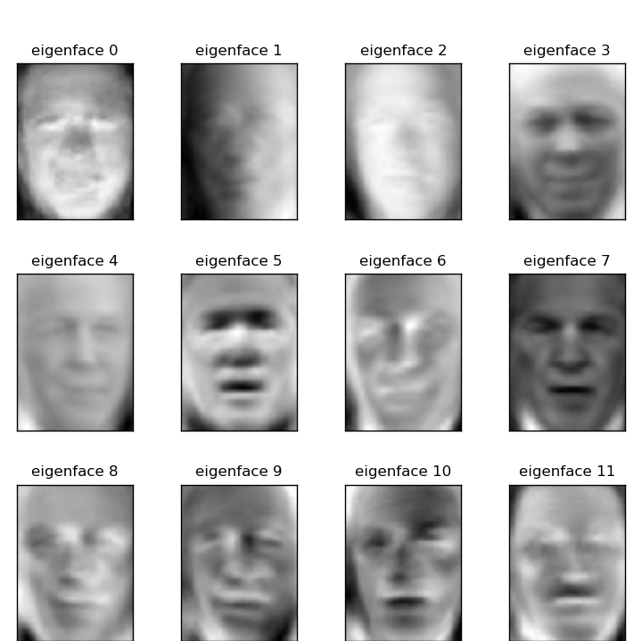 Machine Learning is Fun! Part 4: Modern Face Recognition ...