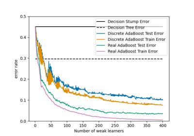 sklearn tree DecisionTreeClassifier — scikit-learn 0 21 3