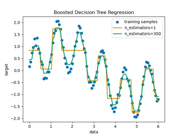 Decision Tree Regression with AdaBoost — scikit-learn 0 21 3