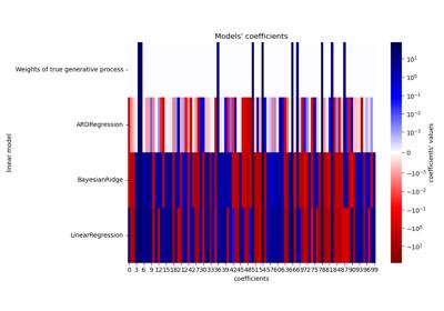 sklearn linear_model LinearRegression — scikit-learn 0 21 3