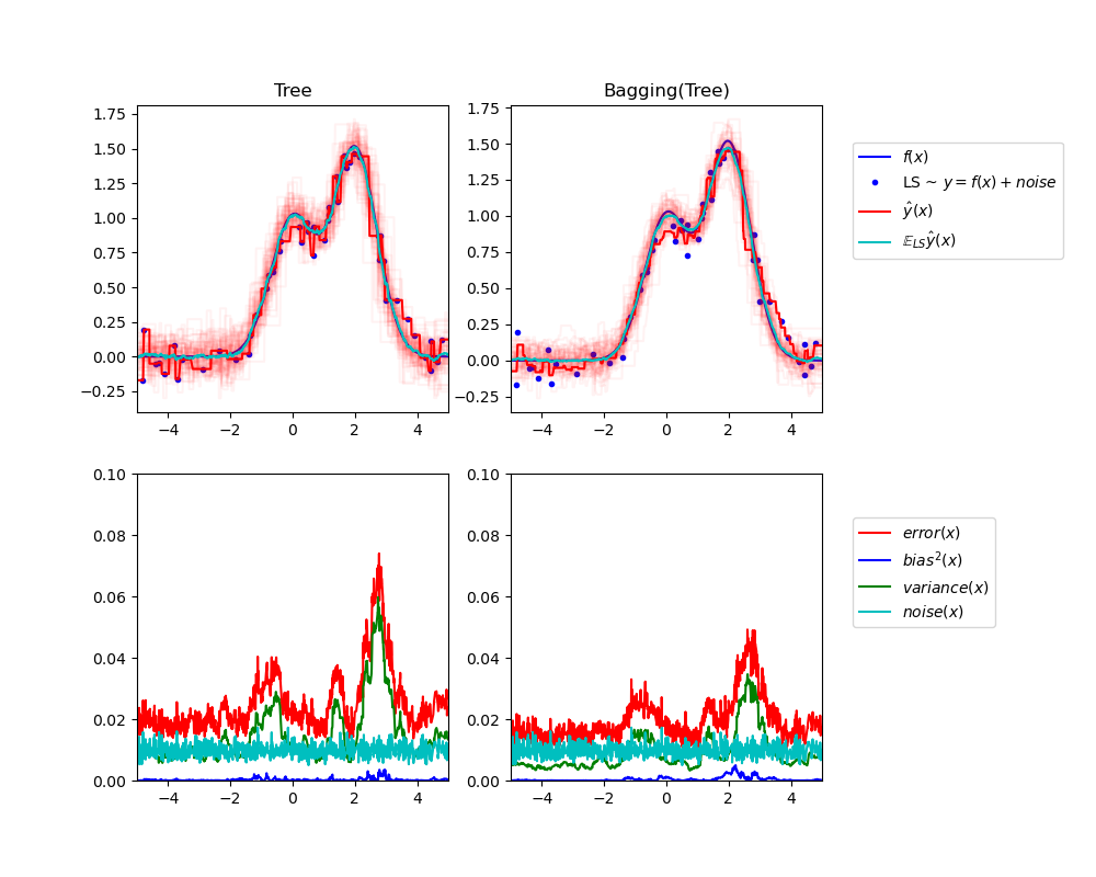 Single estimator versus bagging: bias-variance decomposition