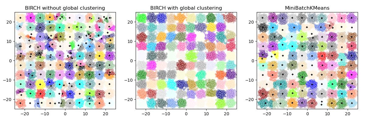 ../../_images/sphx_glr_plot_birch_vs_minibatchkmeans_001.png