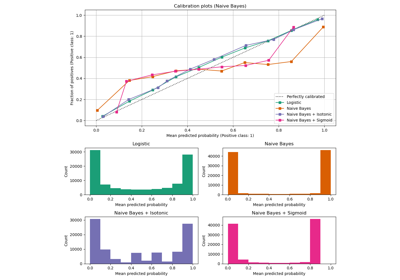../../_images/sphx_glr_plot_calibration_curve_thumb.png