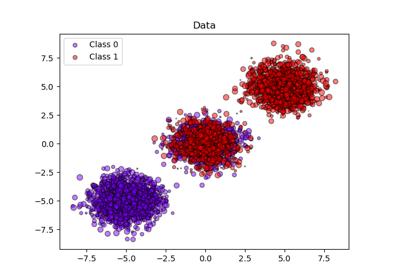 sklearn datasets make_blobs — scikit-learn 0 21 3 documentation
