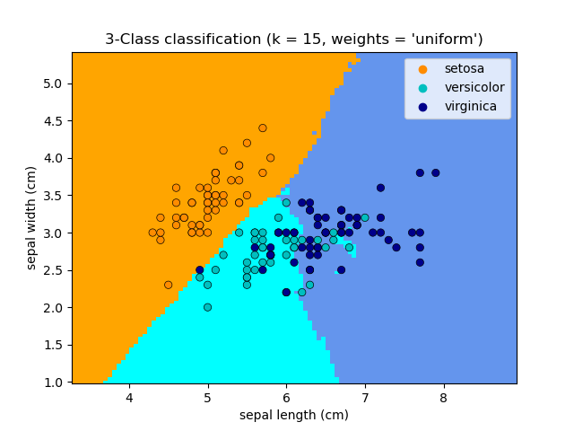 https://scikit-learn.org/stable/_images/sphx_glr_plot_classification_001.png