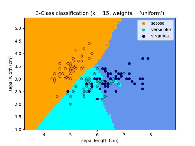 ../../_images/sphx_glr_plot_classification_001.png