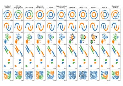 sklearn cluster AffinityPropagation — scikit-learn 0 21 3 documentation