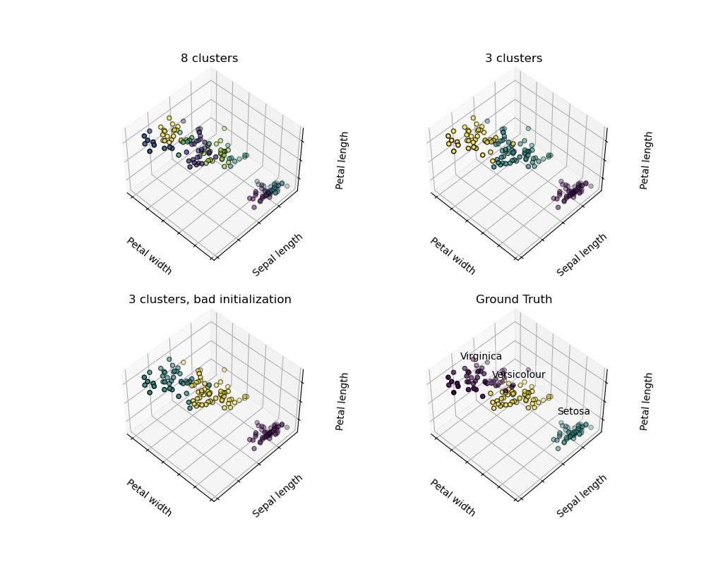 simple k means clustering