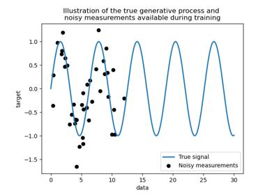 sklearn gaussian_process GaussianProcessRegressor — scikit