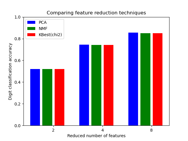 Selecting dimensionality reduction with Pipeline and