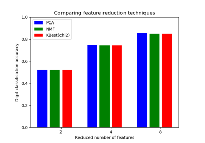 ../../_images/sphx_glr_plot_compare_reduction_thumb.png