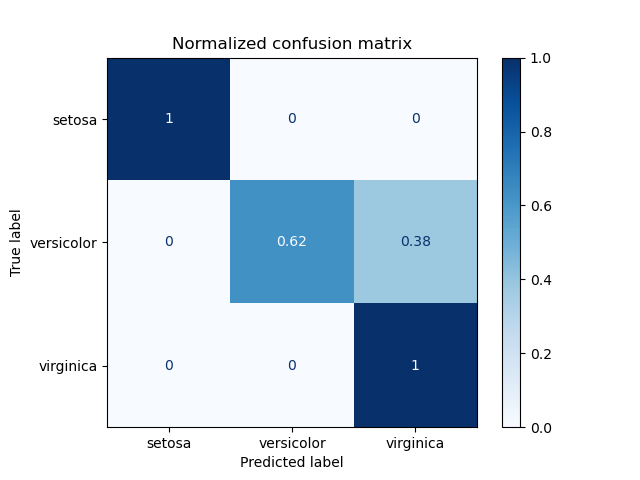 Confusion matrix — scikit-learn 0 21 3 documentation