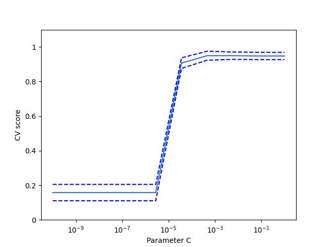 https://scikit-learn.org/stable/_images/sphx_glr_plot_cv_digits_001.png