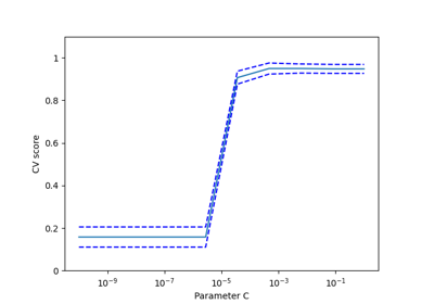 From Pandas to Scikit-Learn — A new exciting workflow