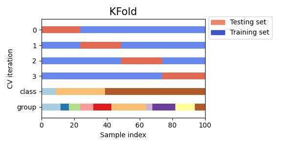 Visualizing cross-validation behavior in scikit-learn
