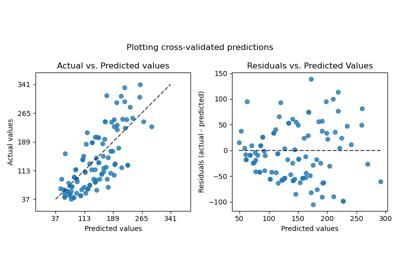 sklearn model_selection cross_val_predict — scikit-learn