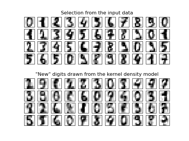 Kernel Density Estimation — scikit-learn 0 21 3 documentation