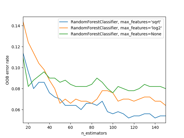OOB Errors for Random Forests — scikit-learn 0 21 3