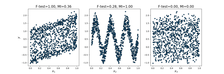 http://scikit-learn.org/stable/_images/sphx_glr_plot_f_test_vs_mi_001.png