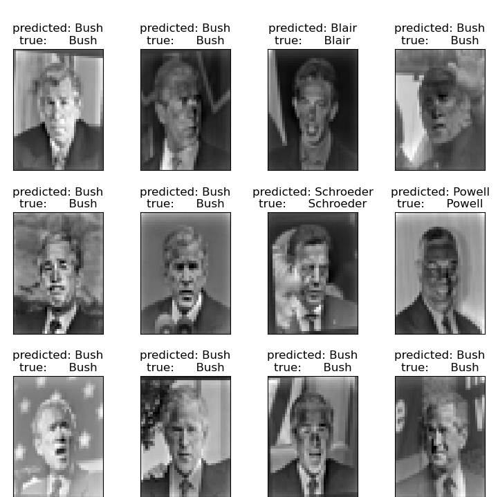 Faces recognition example using eigenfaces and SVMs — scikit