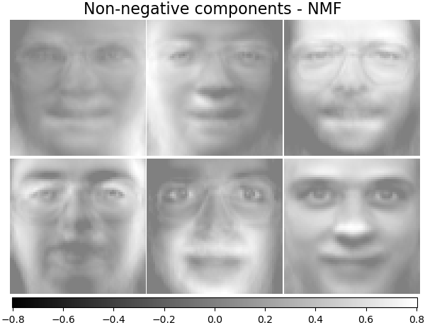Faces dataset decompositions — scikit-learn 0 21 3 documentation