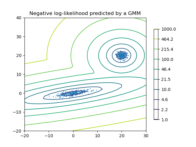 Density Estimation for a Gaussian mixture — scikit-learn