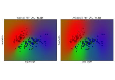 sklearn datasets load_iris — scikit-learn 0 21 3 documentation