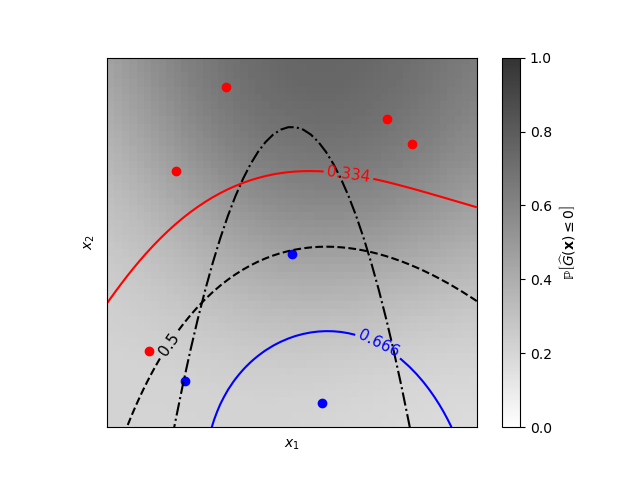 Iso-probability lines for Gaussian Processes classification