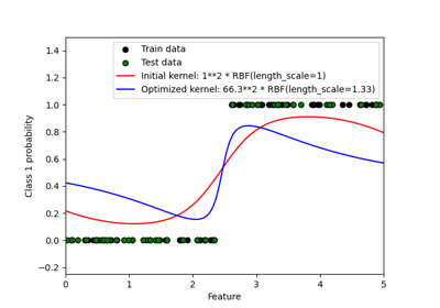 A Beginner's Guide to Neural Networks with Python and ...